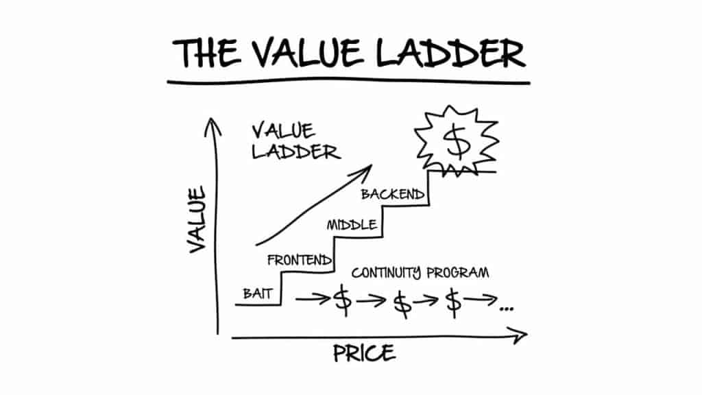 A Guide To Setting Up Your What is a Value Ladder Today